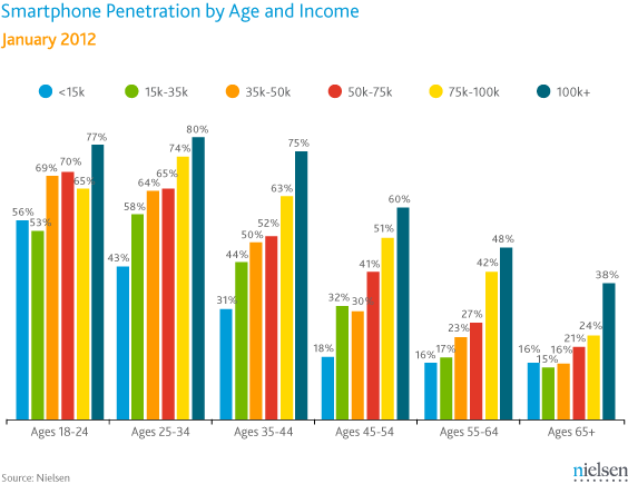 SmartPhone income and age1 1