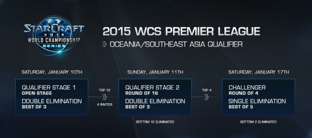 Road to WCS NA Premier - Season 1