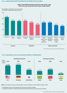 FIG 1: Consumer spending - FIG 2: Consumer value on Mobile