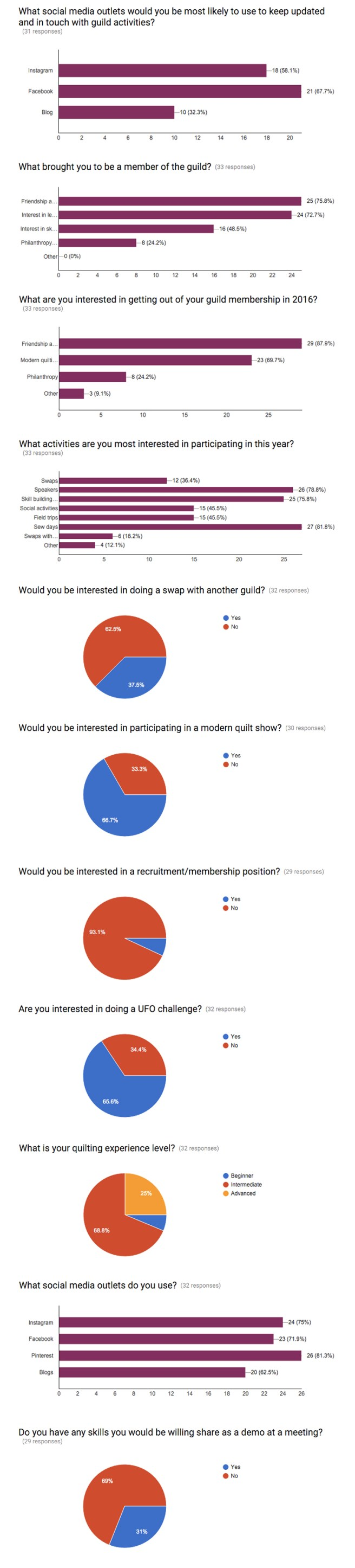 SVMQG-Interest-Survey-Recap.jpg