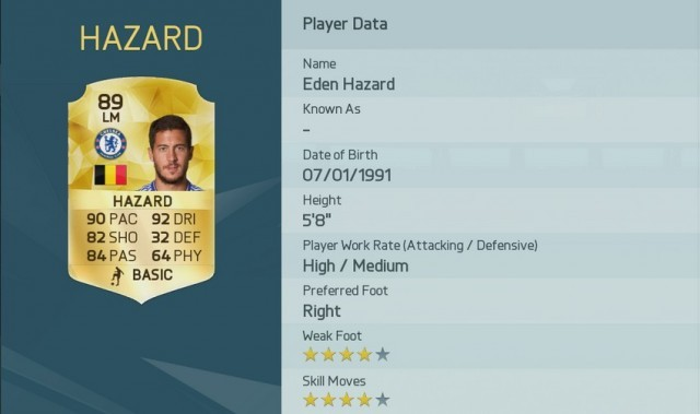 Eden Hazard is one of the Top 10 FIFA 16 Player Ratings