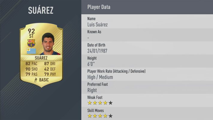 Luis Suarez is one of the best striker in FIFA 17