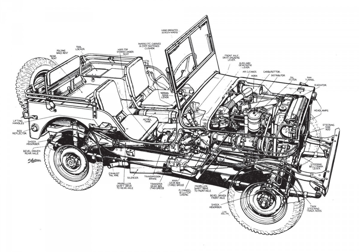 A Brief History Of The Willys Jeep