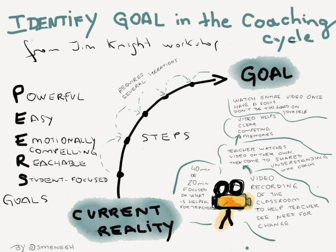 identify goal in coaching cycle