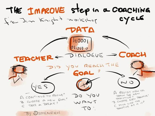 improve in the coaching cycle