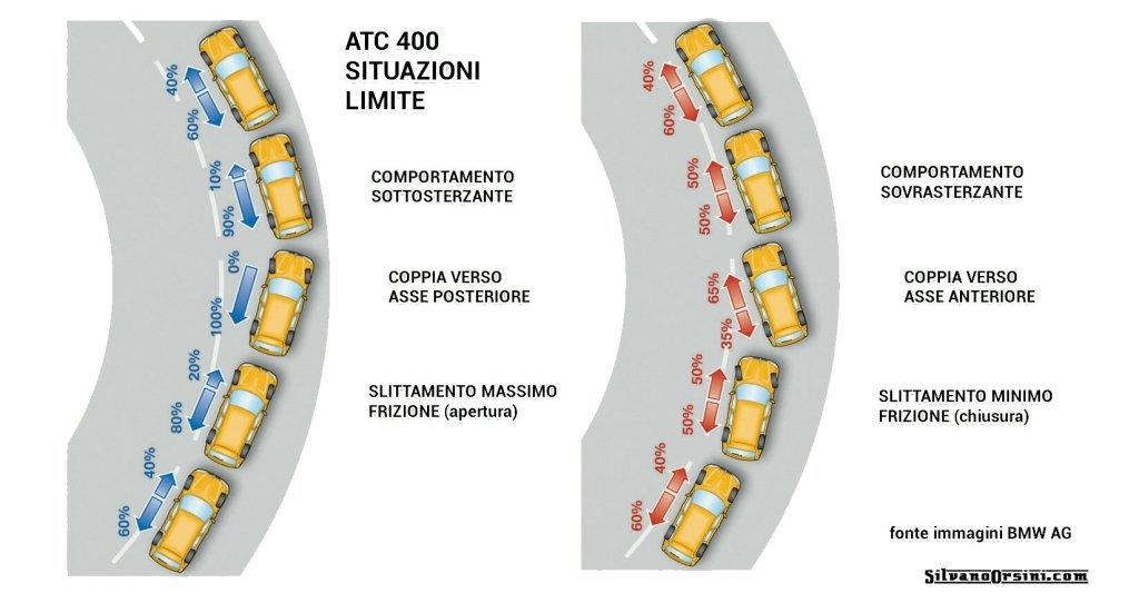 Ripartitore di coppia ATC 400
