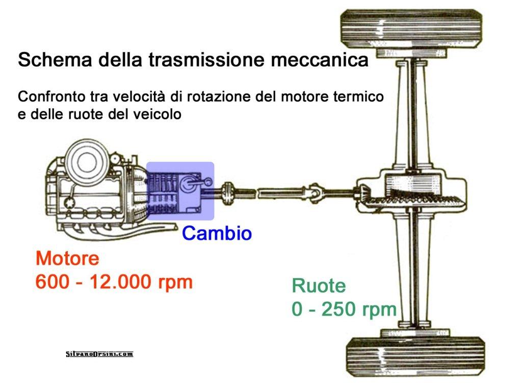 Trasmissione meccanica