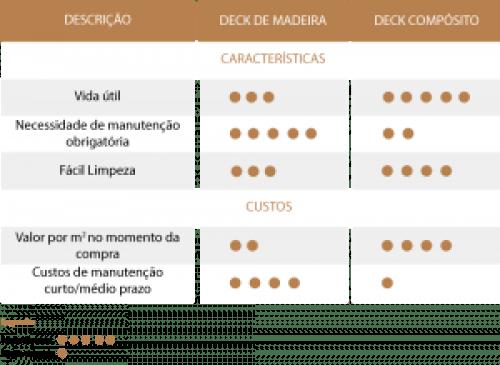Ponts extérieurs: Différences entre bois et composite