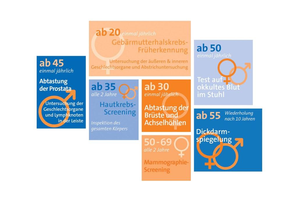 In Deutschland steht ab einem gewissen Alter jedem die Teilnahme an Krebsfrüherkennungsuntersuchungen offen. Für Männer und Frauen gibt es teils unterschiedliche Angebote.