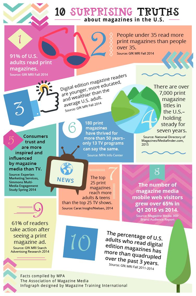 10magazinetruths
