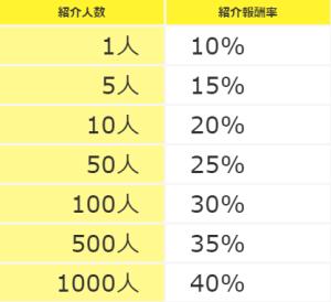 ハピタス紹介報酬率