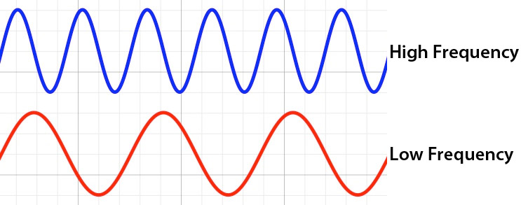 Frequency filtering | Digital Audio
