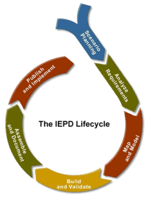 Information Exchange Package Documents (IEPI) lifecycle from www.niem.gov