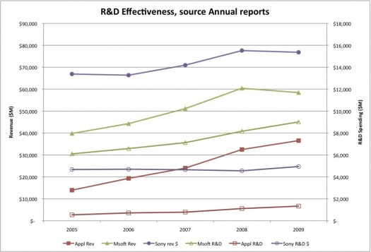 R&D Effectiveness, (C) 2010 Silverton Consulting, All Rights Reserved
