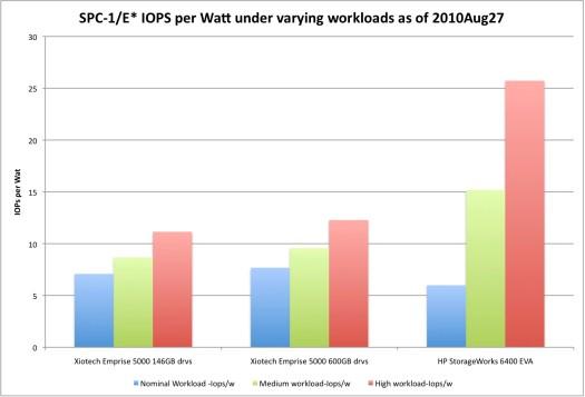 SPC*-1/E IOPs per Watt as of 27Aug2010