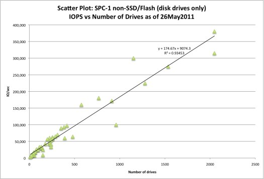 SCISPC110527-004 (c) 2011 Silverton Consulting, Inc., All Rights Reserved