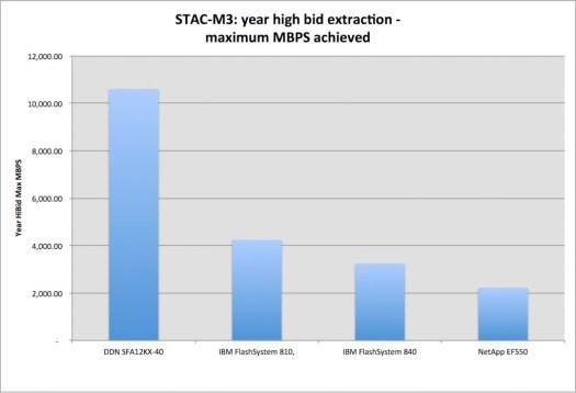 STAC-M3-YRHIBID-MAXMBPS