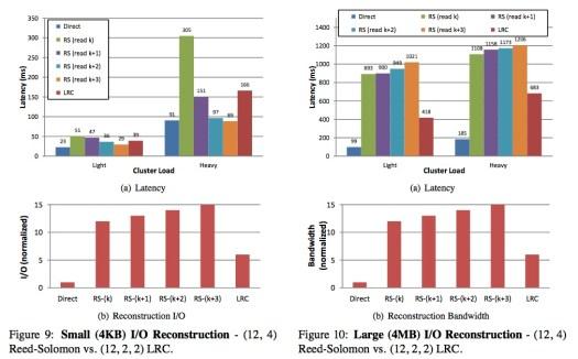 LRcC perf charts Performance comparisons of LRcC(12,2,2) vs. RS(12,4) codings schemes for a single segment failure
