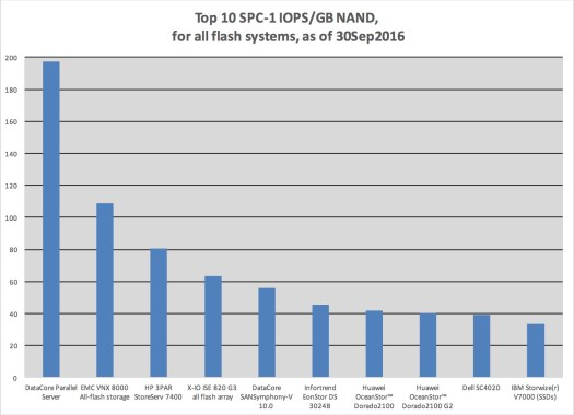 Bar chart depicting IOPS/GB-NAND, #1 is Datacore Parallel Server with ~266 IOPS/GB-NAND,
