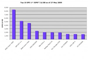 (SCISPC090527-001) (c) 2009 Silverton Consulting, All Rights Reserved