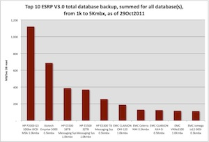 Column chart showing the total database backup throughput per second