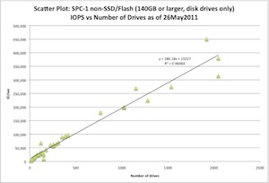 Scatter plot showing IOPS against number of disk spindles with linear regression line and formula