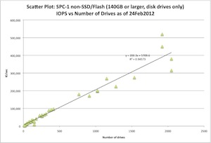 SCISPC120226-004 (c) 2012 Silverton Consulting, Inc., All Rights Reserved