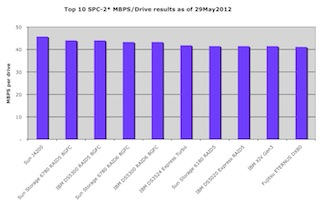 SCISPC120529(003) (c) 2012 Silverton Consulting, All Rights Reserved