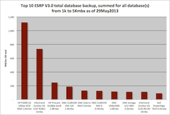 Top 10 bar chart, total database backup in MB per secord