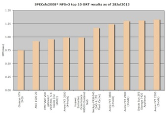 Top 10 SPECsfs2008 NFS overall response time bar chart