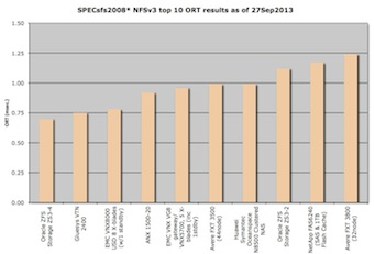 Top 10 SPECsfs2008 NFS Overall Response Time