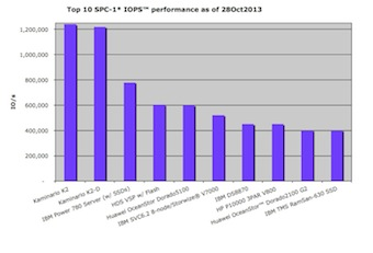 Top 10 SPC-1 IO operations per second (IOPS)