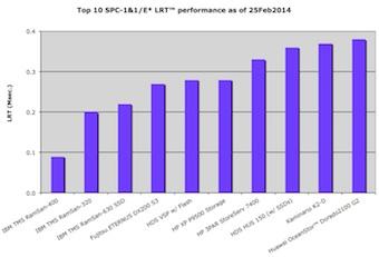 Bar chart showing top 10 least response times for SPC-1