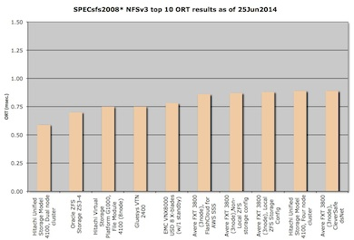 Top 10 NFS V3 overall response time results for 25Jun2014, bar chart