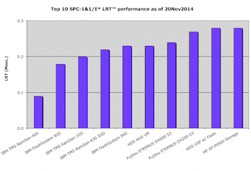 Top 10 bar chart with SPC-1  Least Response Time LRT results
