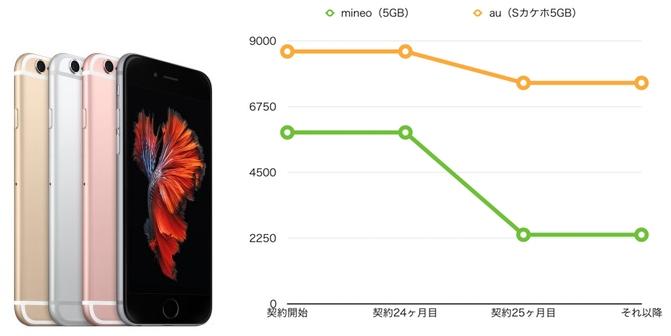 iPhone6s 5gb mineo