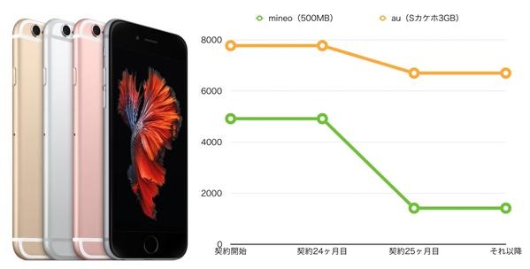 iPhone mineo 500MB