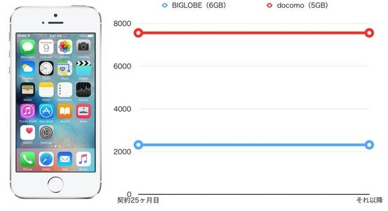 iPhone5s BIGLOBE