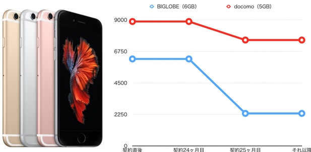 iPhone6s BIGLOBE