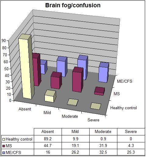 CFSME vs MS brain fog