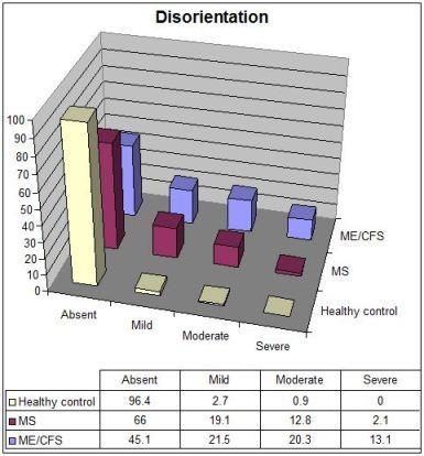 CFSME vs MS disorientation