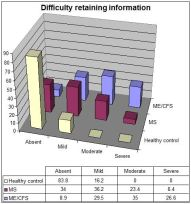 CFSME vs MS retaining Information