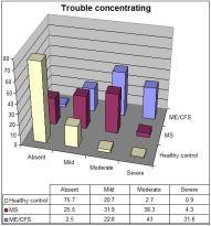 CFSME vs MS trouble concentrating