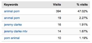 simianup-keyword-stats