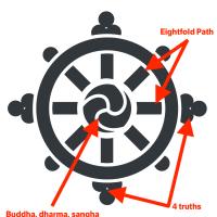 Dharma wheel analysis