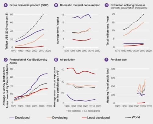 La pérdida de biodiversidad es solo la punta del iceberg de una crisis global