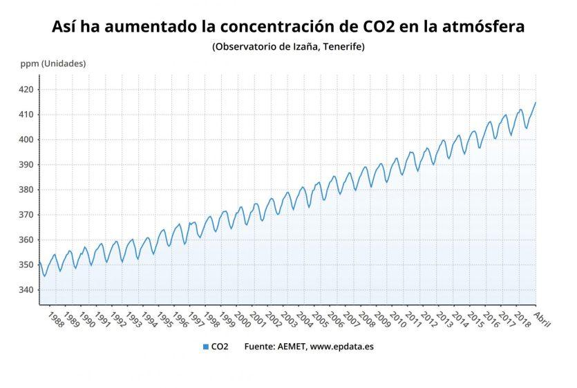 Todo lo que necesitas saber de la crisis climática en 10 gráficos