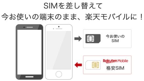 Sim 楽天 交換 モバイル