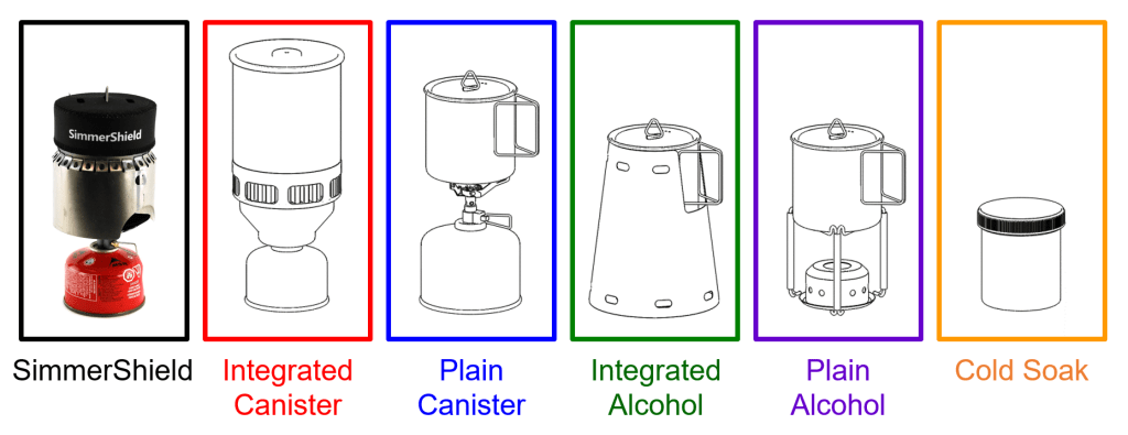 list of competing system types with drawings of each