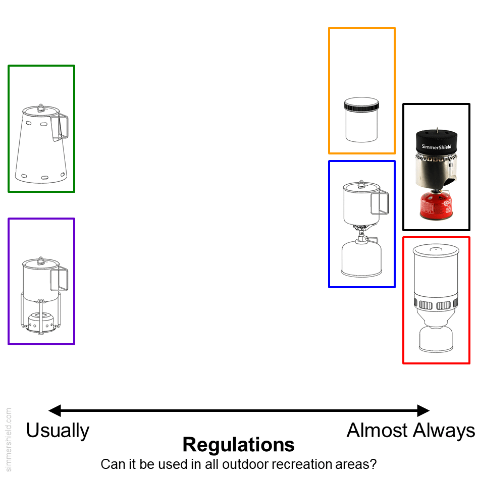 comparison of potential regulatory issues